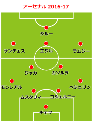 arsenal-formation