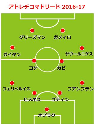 atletico-formation