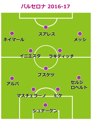 barca-formation