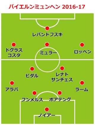 bayern-formation