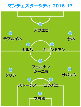 city-formation