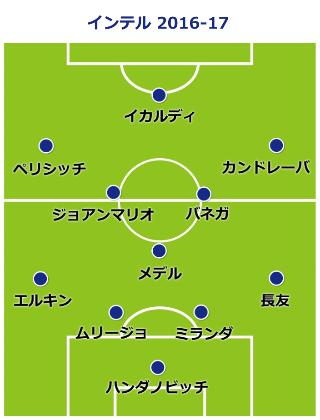 inter-formation