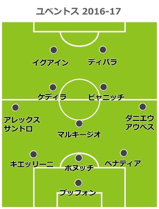 juve-formation