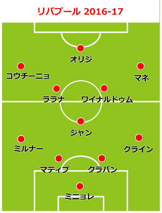 liverpool-formation