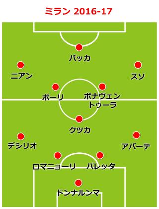 milan-formation