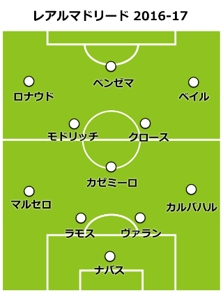 real-formation