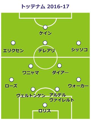 tottenham-formation