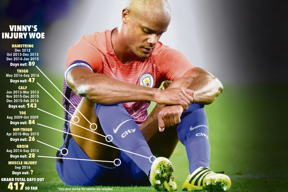 kompany-injury