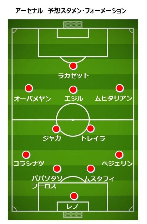 アーセナル2018-19 予想スタメン・フォーメーション