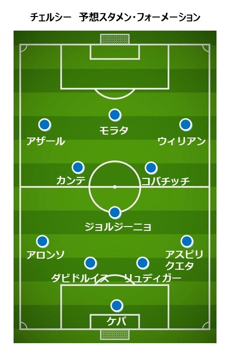 チェルシー2018-19 予想スタメン・フォーメーション