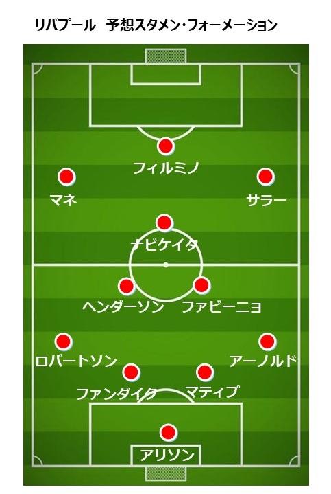 リバプール2018-19 予想スタメン・フォーメーション