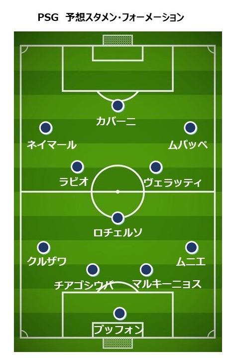 PSG2018-19 予想スタメン・フォーメーション